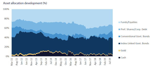Capital Gearing Trust-Asset Allocation over from 2011 to 2019