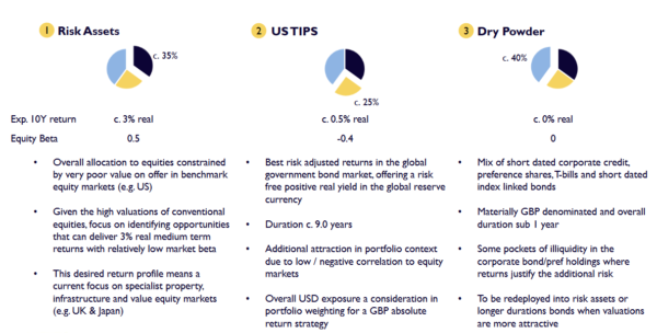 Capital Gearing Trust - investment strategy overview