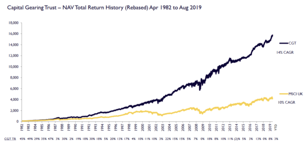 Capital Gearing Trust - Net asset value total return since 1982