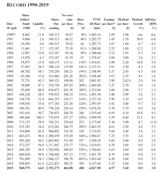 Personal Assets performance since 1990