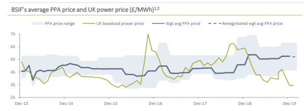Bluefield Solar Income, Power Price Agreements and Wholesale energy prices