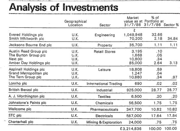 M&L 1986 portfolio