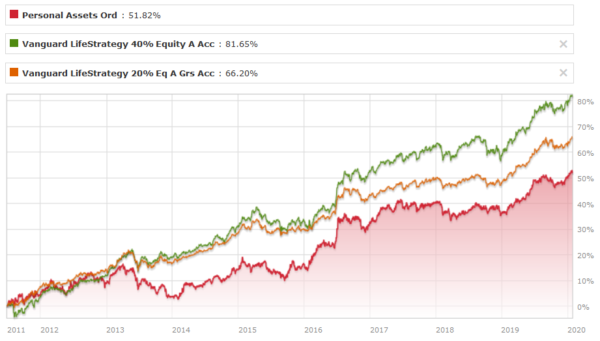 Personal Assets vs Vanguard Lifestrategy