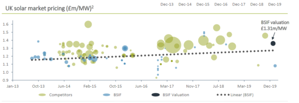 Bluefield Solar Income, valuation vs prices paid