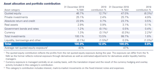 RIT Capital Partners, asset allocation
