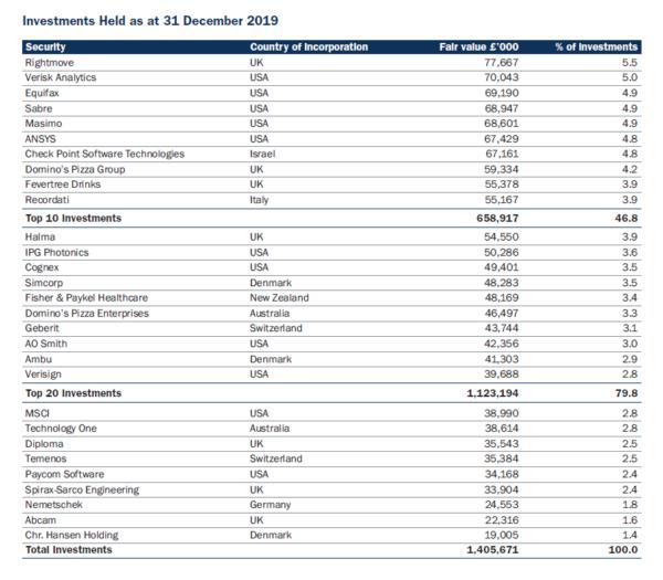 Smithson portfolio as of 31 Dec 19