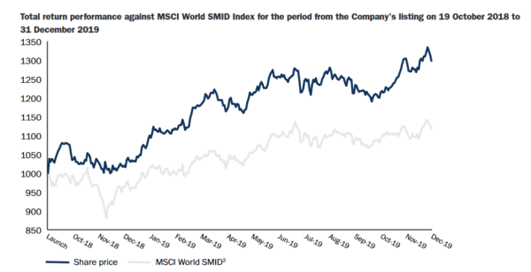 Smithson, share price vs. MSCI World SMID