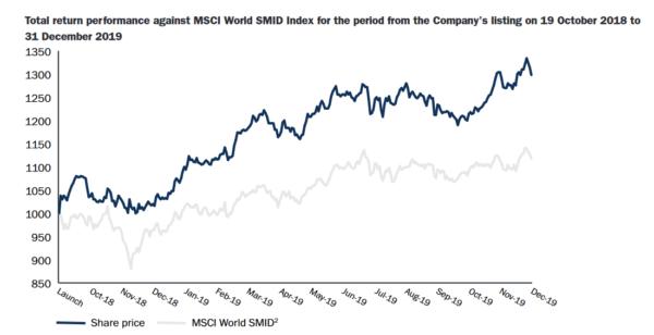 Smithson, share price vs. MSCI World SMID