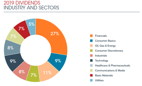 Global dividends by sector in 2019