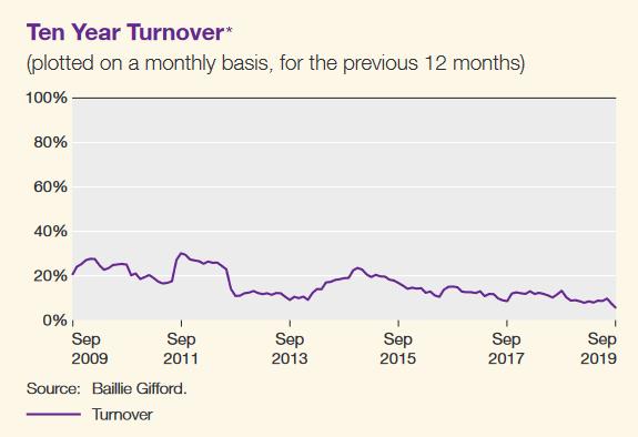 Scottish Mortgage portfolio turnover