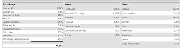 European Opportunities portfolio as of May 2020