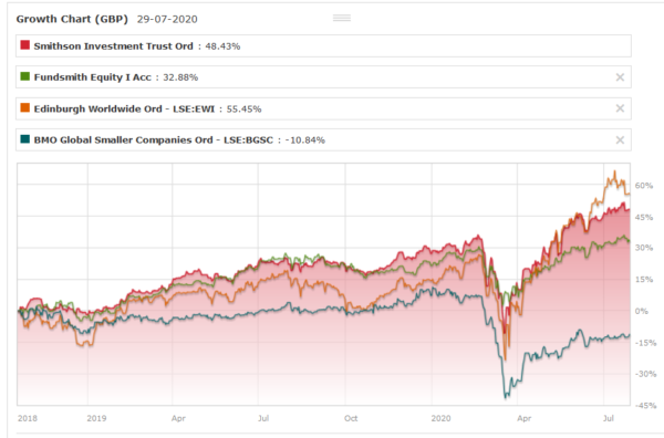 Smithson vs Fundsmith Equity