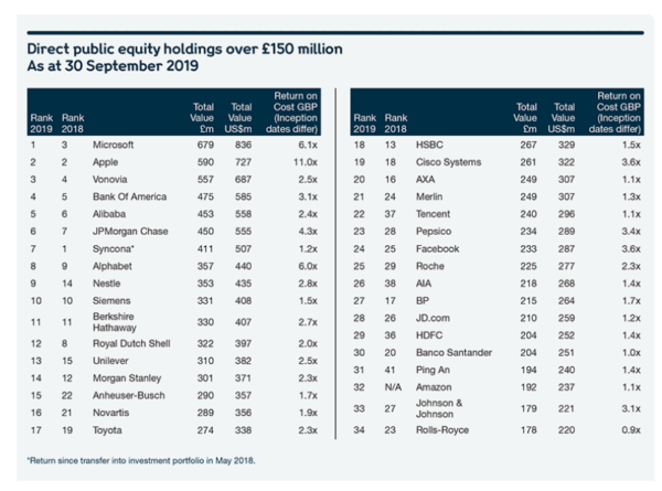 Welcome Trust: largest holdings as of Septemer 2019
