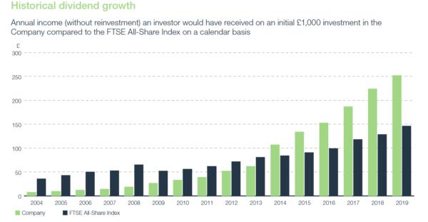 HSL dividend growth