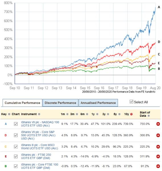 ETFs: UK, Global, US, Nasdaq