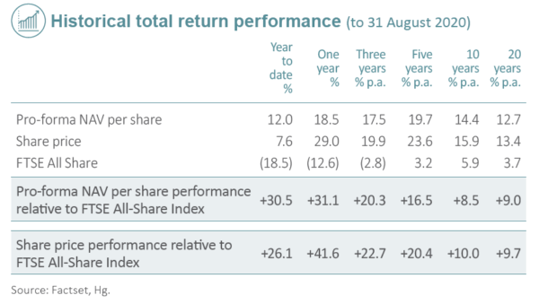 HGT 20-year performance record