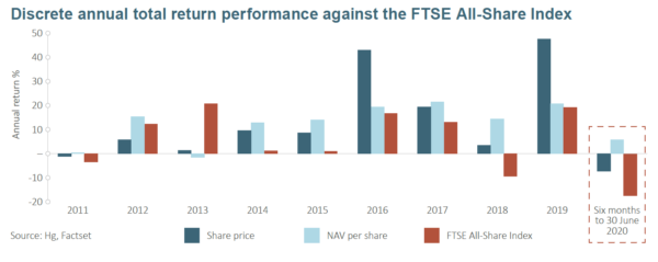 HGT performance by year