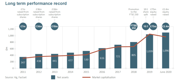 How HGT has grown in size