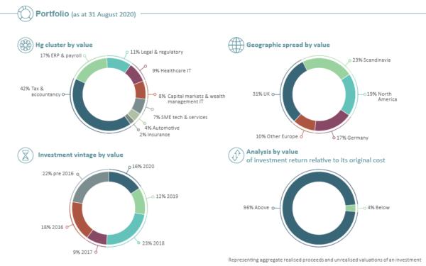HGT portfolio analysis Aug 2020