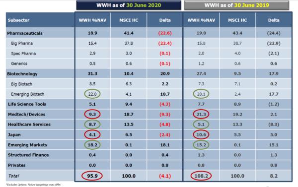 Worldwide Healthcare portfolio breakdown