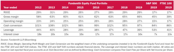 Fundsmith Equity: portfolio stats