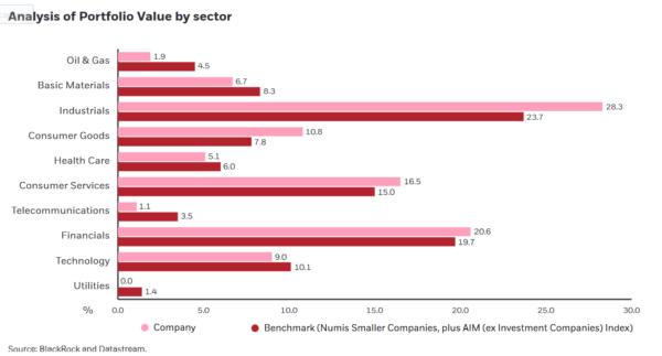 BRSC sector analysis