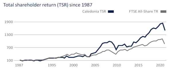 Caledonia returns since 1987