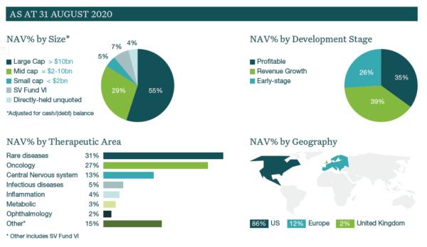 IBT portfolio as of Aug 2020