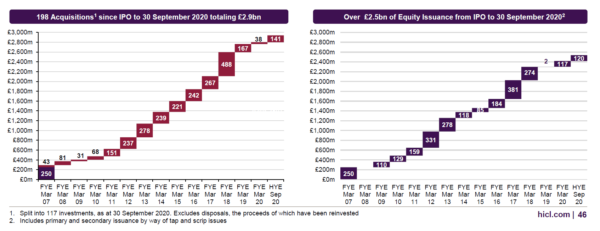 HICL acquistions and equity issuance