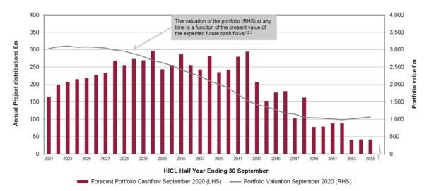 HICL cash flow and portfolio valuation