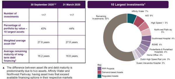 HICL portfolio as of Sep 2020