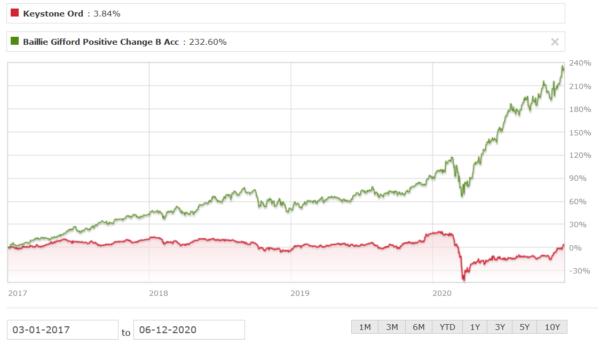 KIT vs BG Positive Change