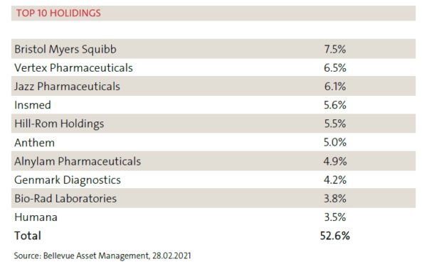 BBH portfolio as of Feb 2021