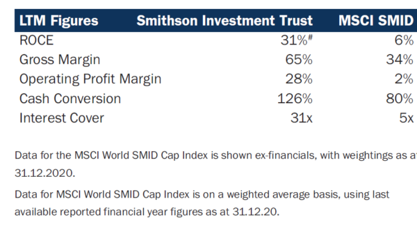 Smithson financial metrics as of Dec 2020