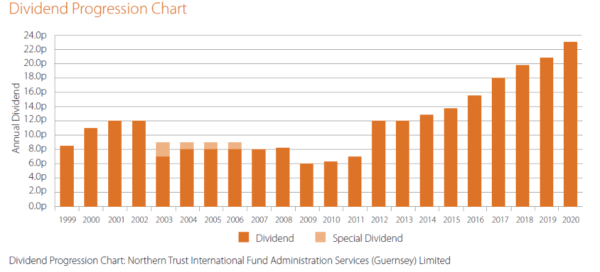 AIF dividends 1999 to 2020