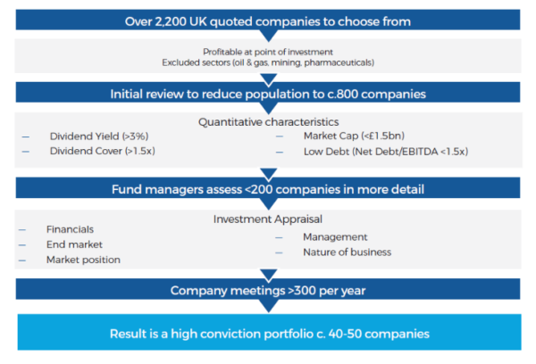 Acorn Income stock selection process