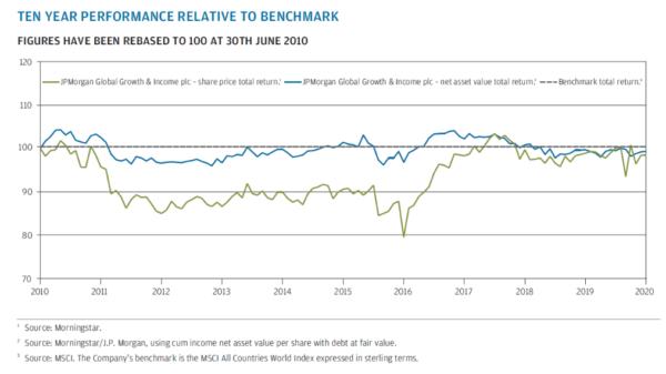 JGGI 10 year relative to its benchmark