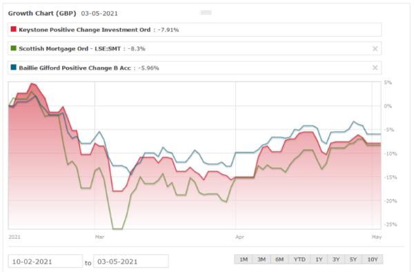 KPC vs SMT vs Positive Change Fund