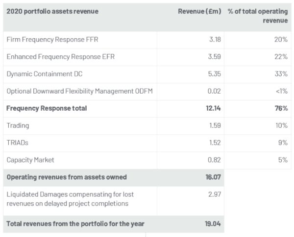 GRID 2020 revenue breakdown