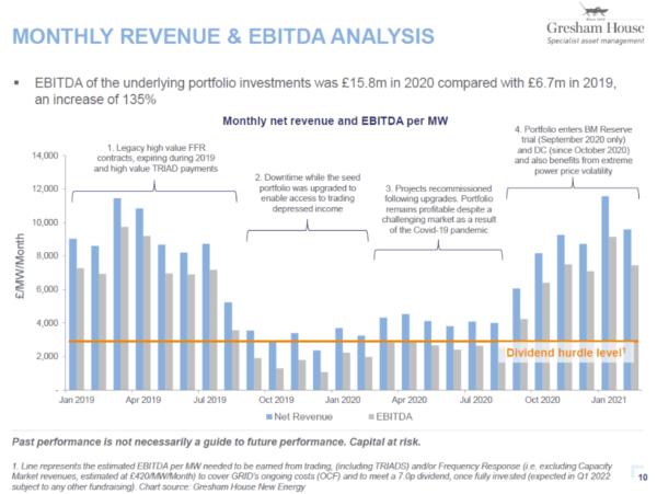 GRID monthly revenue